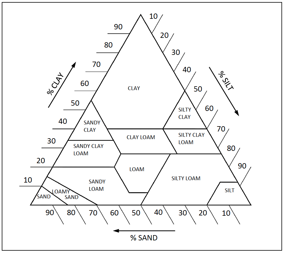 worksheet Soil Texture Triangle Worksheet practice manual for small dams pans and other water conservation structures in kenya